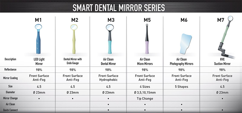Dental Mirrors